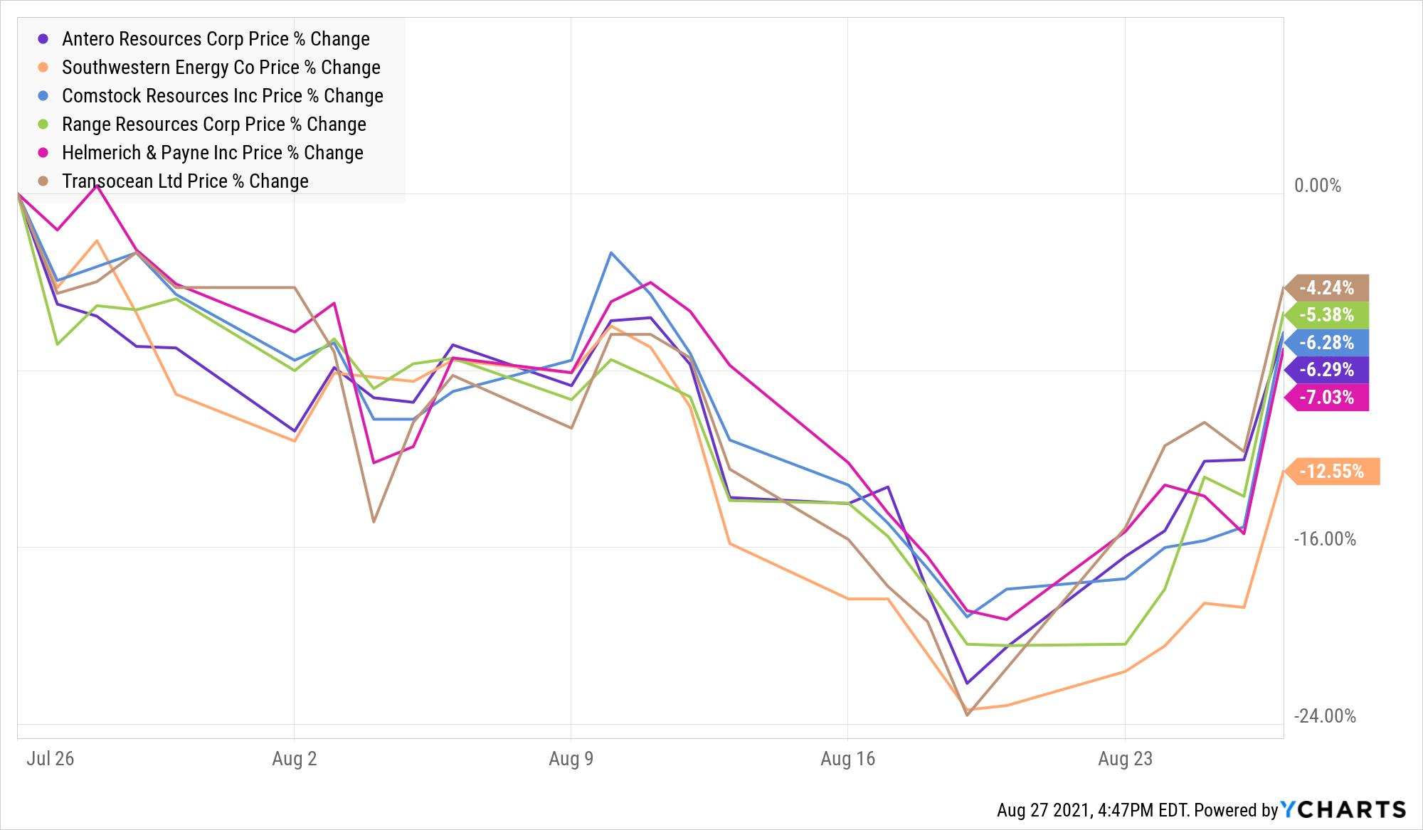AR Chart