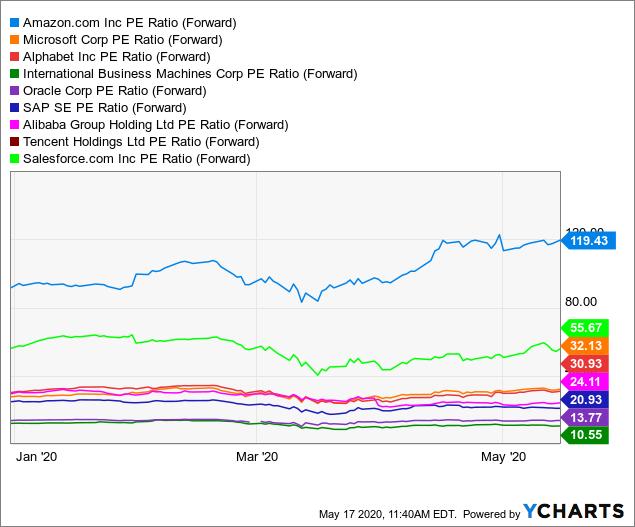 Best Winner Stocks For Cloud Computing: Current P/E ratio (forward)