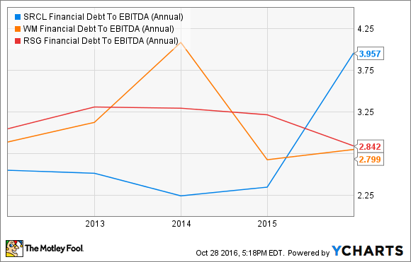 SRCL Financial Debt To EBITDA (Annual) Chart