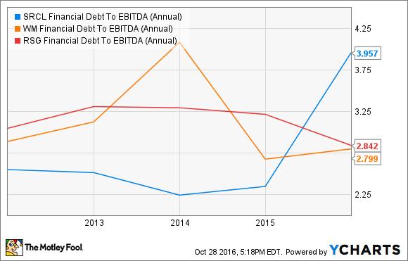 SRCL Financial Debt To EBITDA (Annual) Chart