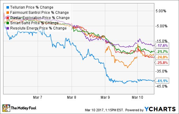 Oil and Gas Stock Roundup: Say Goodbye to $50 Oil - Nasdaq com