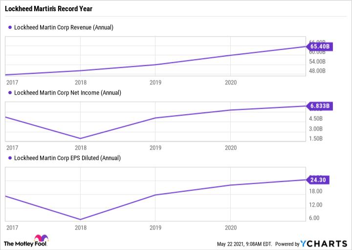 LMT Revenue (Annual) Chart