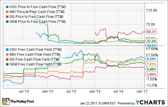 KGC Price to Free Cash Flow (TTM) Chart