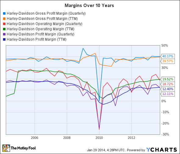 HOG Gross Profit Margin (Quarterly) Chart
