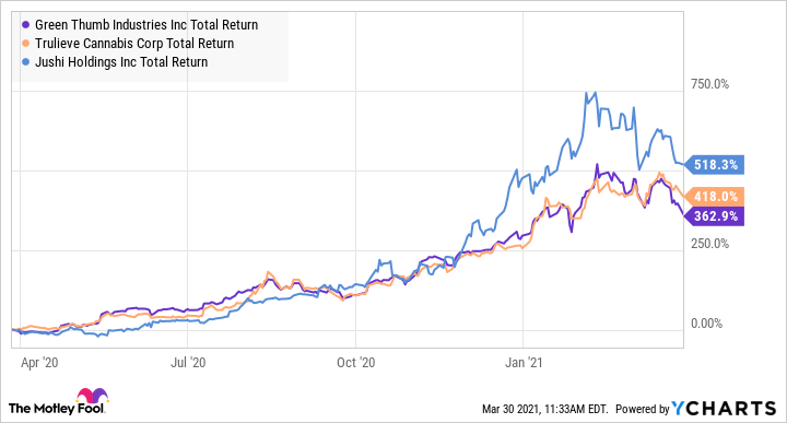 GTBIF Total Return Level Chart