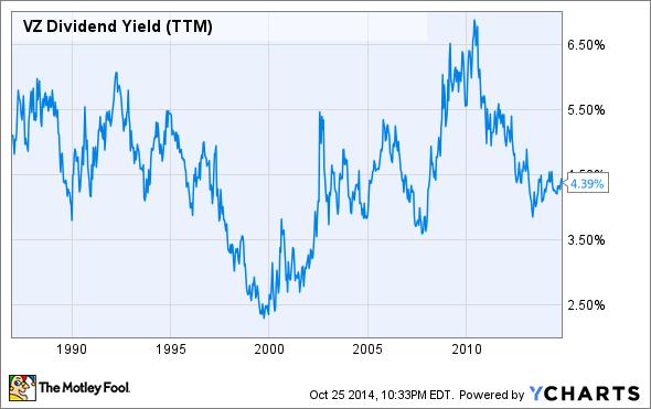 VZ Dividend Yield (TTM) Chart