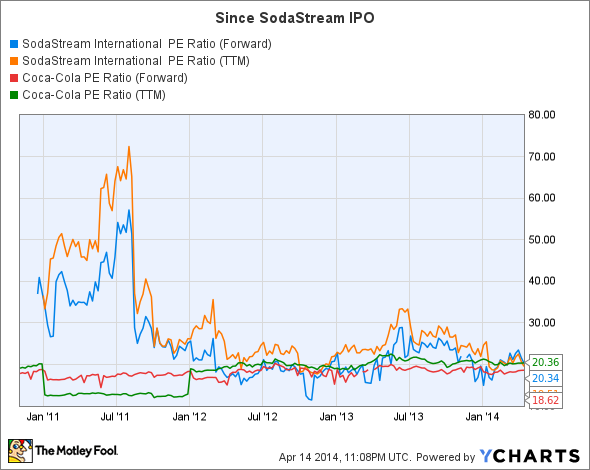 SODA PE Ratio (Forward) Chart