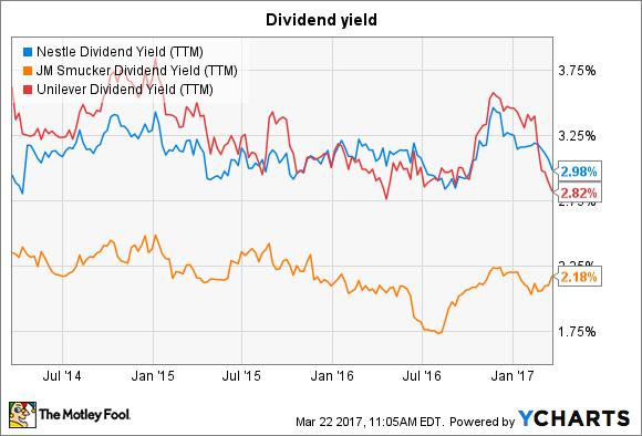 NSRGY Dividend Yield (TTM) Chart