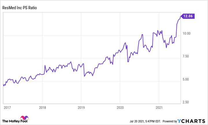 RMD PS Ratio Chart