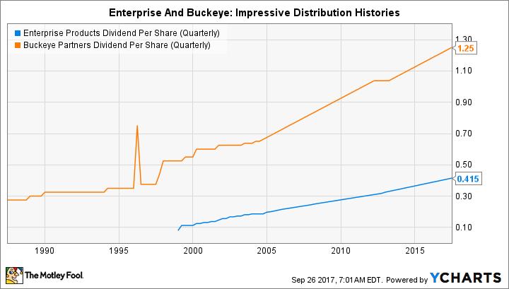 Better Buy: Enterprise Products Partners LP vs  Buckeye Partners