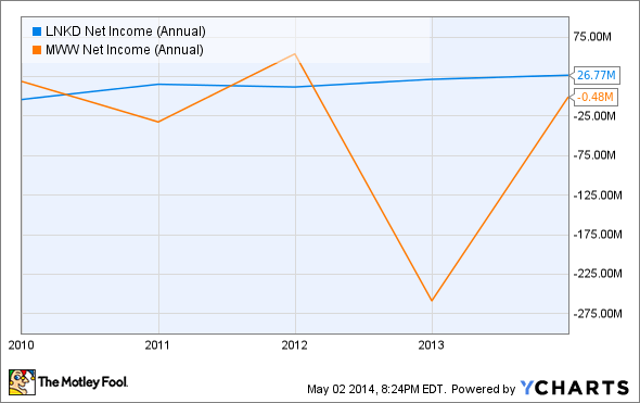 LNKD Net Income (Annual) Chart