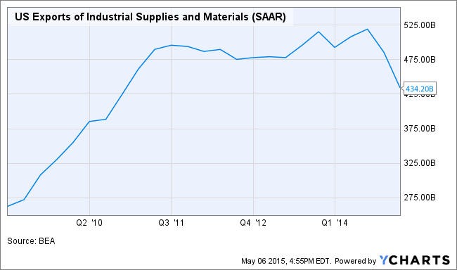 US Exports of Industrial Supplies and Materials Chart
