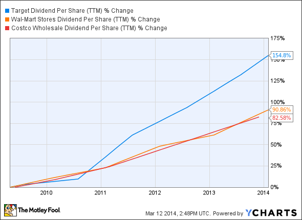 TGT Dividend Per Share (TTM) Chart