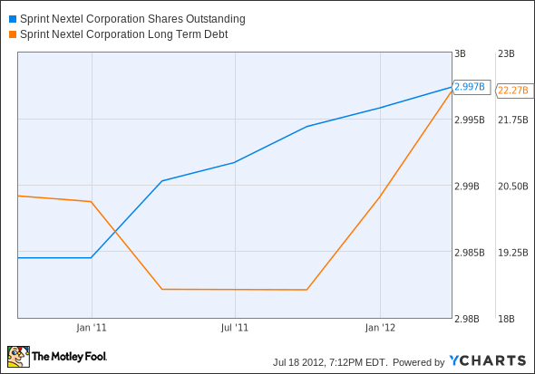 S Shares Outstanding Chart