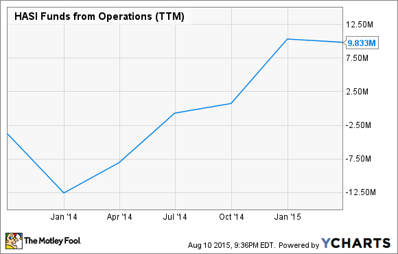 HASI Funds from Operations (TTM) Chart