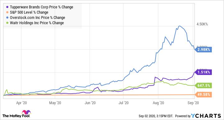 TUP Chart