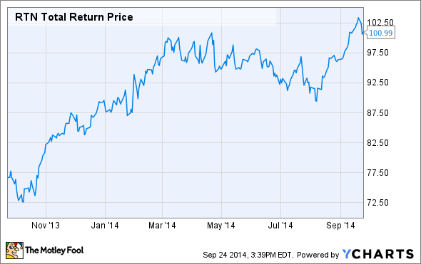 RTN Total Return Price Chart