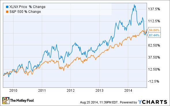 3 Reasons Xilinx Inc S Stock Could Fall The Motley Fool