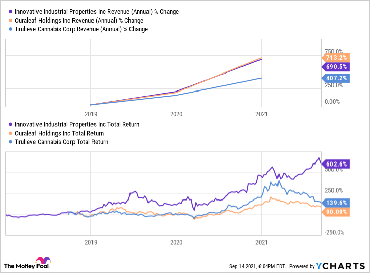IIPR Revenue (Annual) Chart