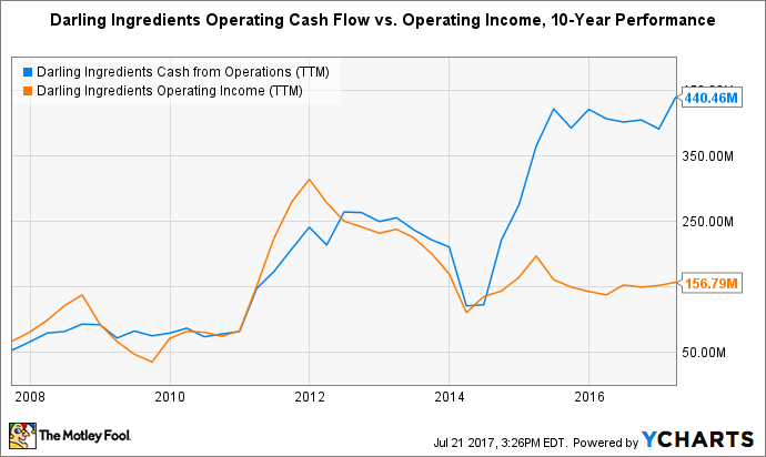 DAR Cash from Operations (TTM) Chart