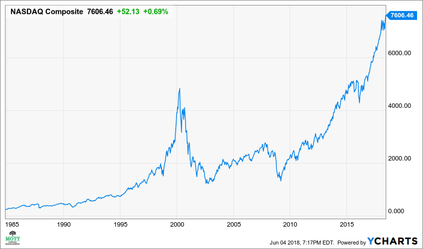 ^IXIC Chart NASDAQ ALl-time high