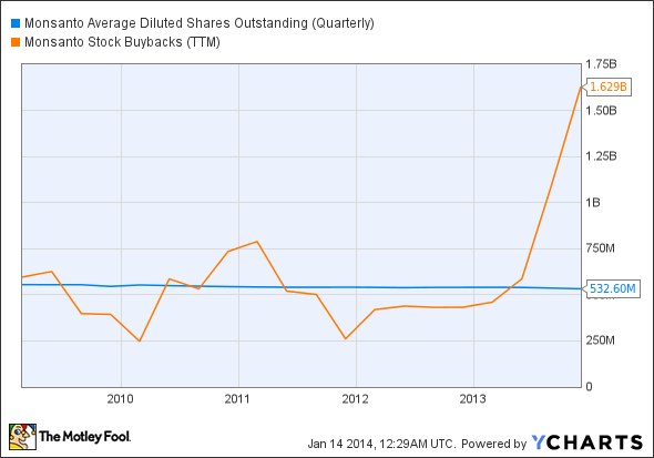 MON Average Diluted Shares Outstanding (Quarterly) and MON Stock Buybacks (TTM) Chart