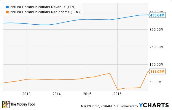 IRDM Revenue (TTM) Chart