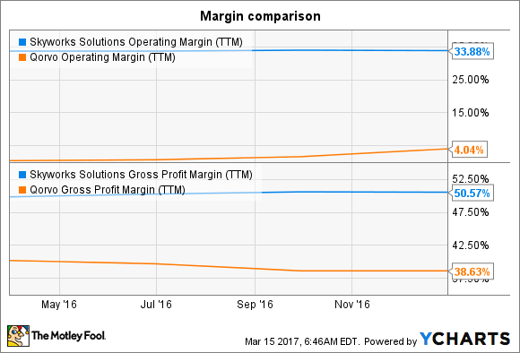 SWKS Operating Margin (TTM) Chart