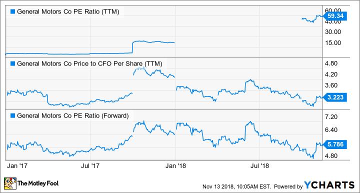GM PE Ratio (TTM) Chart