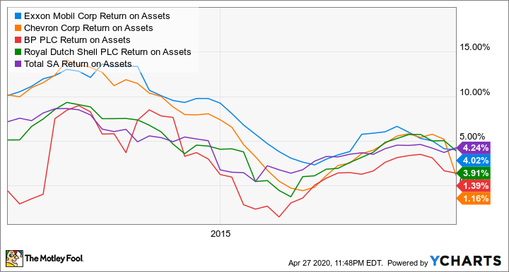 XOM Return on Assets Chart