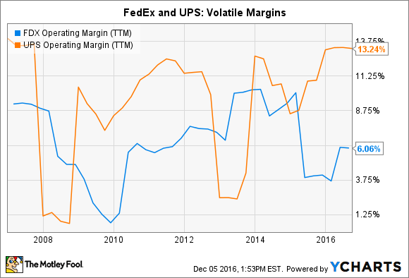 FDX Operating Margin (TTM) Chart