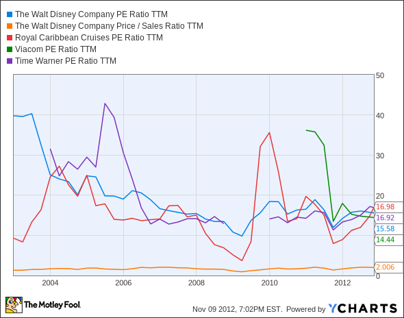 DIS P/E Ratio TTM Chart