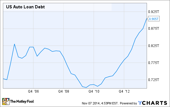 US Auto Loan Debt Chart