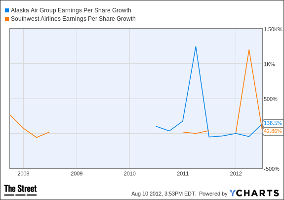 ALK Earnings Per Share Growth Chart