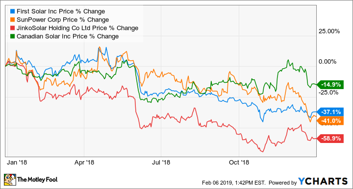 Here Are the Top Solar Stocks for 2019 -- The Motley Fool