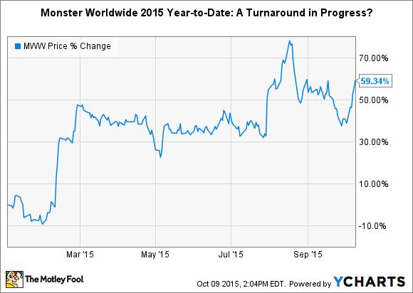 MWW Chart