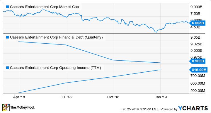 CZR Market Cap Chart