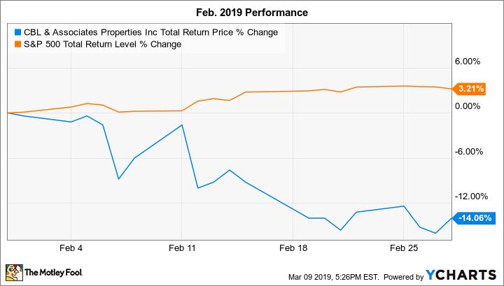 CBL Total Return Price Chart