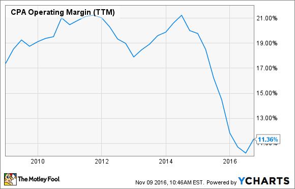 CPA Operating Margin (TTM) Chart