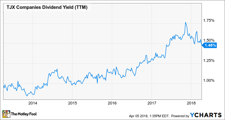 TJX Dividend Yield (TTM) Chart