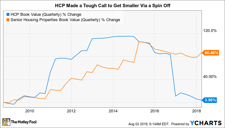 HCP Book Value (Quarterly) Chart