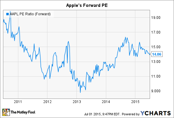 AAPL PE Ratio (Forward) Chart