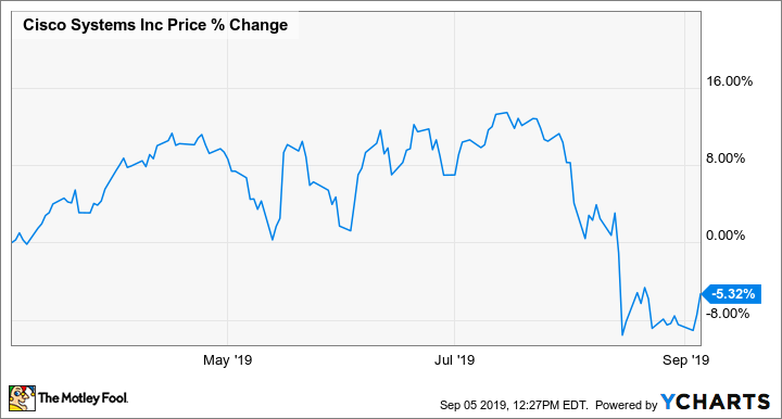 2 Cheap Dividend Stocks You Can Buy Right Now | The Motley Fool