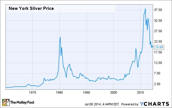 New York Silver Price Chart