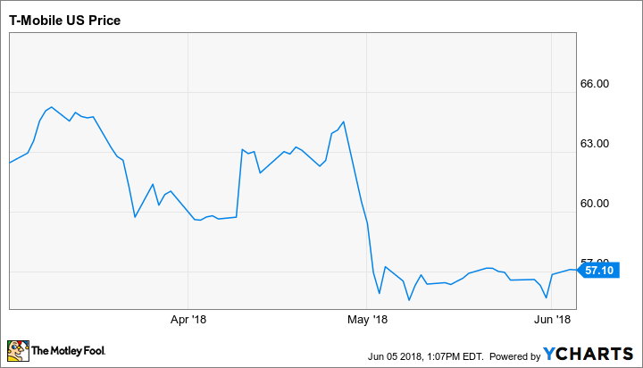 Is Sprint Corp S A Buy The Motley Fool