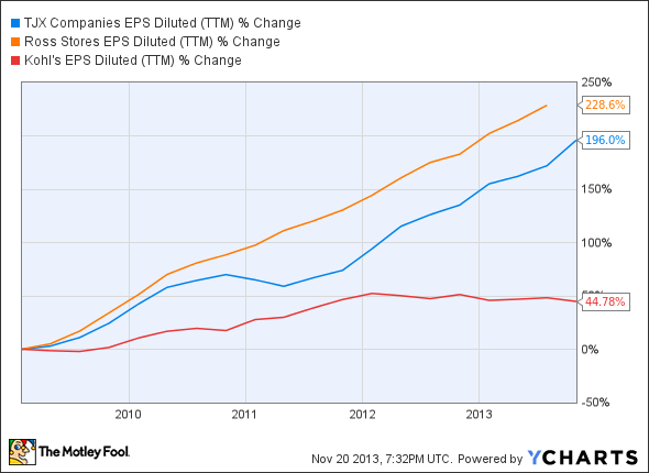TJX EPS Diluted (TTM) Chart