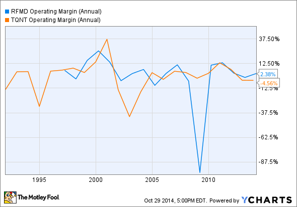 RFMD Operating Margin (Annual) Chart