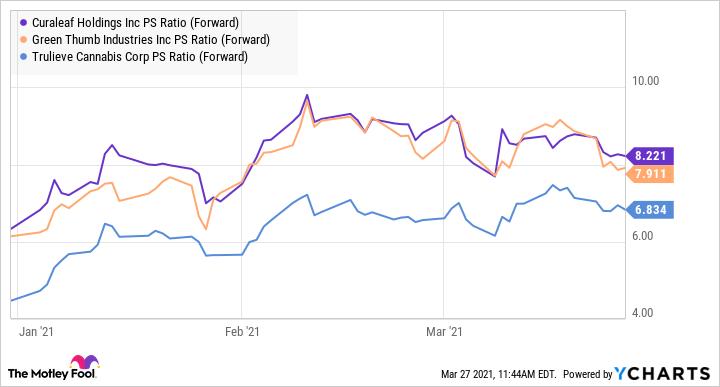 CURLF PS Ratio (Forward) Chart