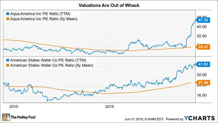 WTR PE Ratio (TTM) Chart