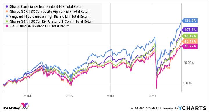 XDV Total Return Level Chart